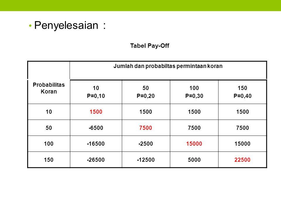 Jumlah dan probabiltas permintaan koran