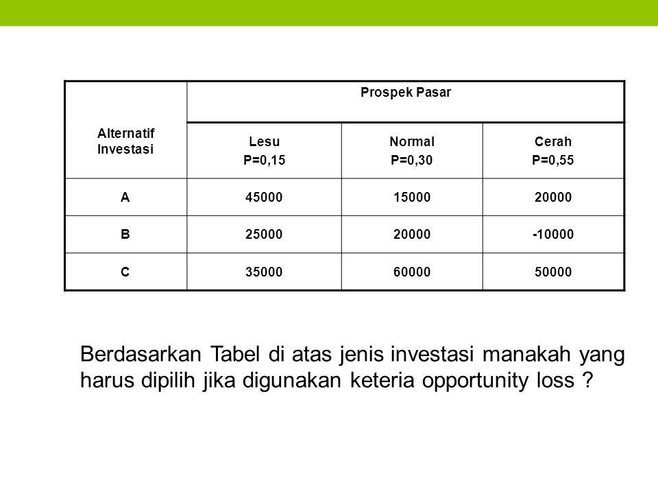 Berdasarkan Tabel di atas jenis investasi manakah yang harus dipilih jika digunakan keteria opportunity loss