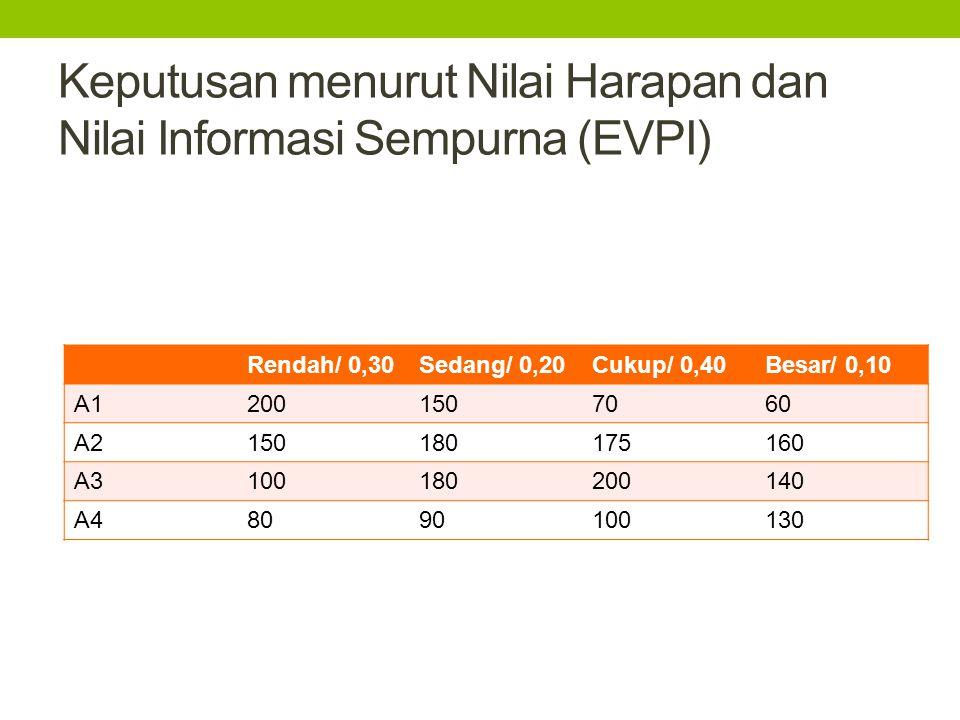 Keputusan menurut Nilai Harapan dan Nilai Informasi Sempurna (EVPI)