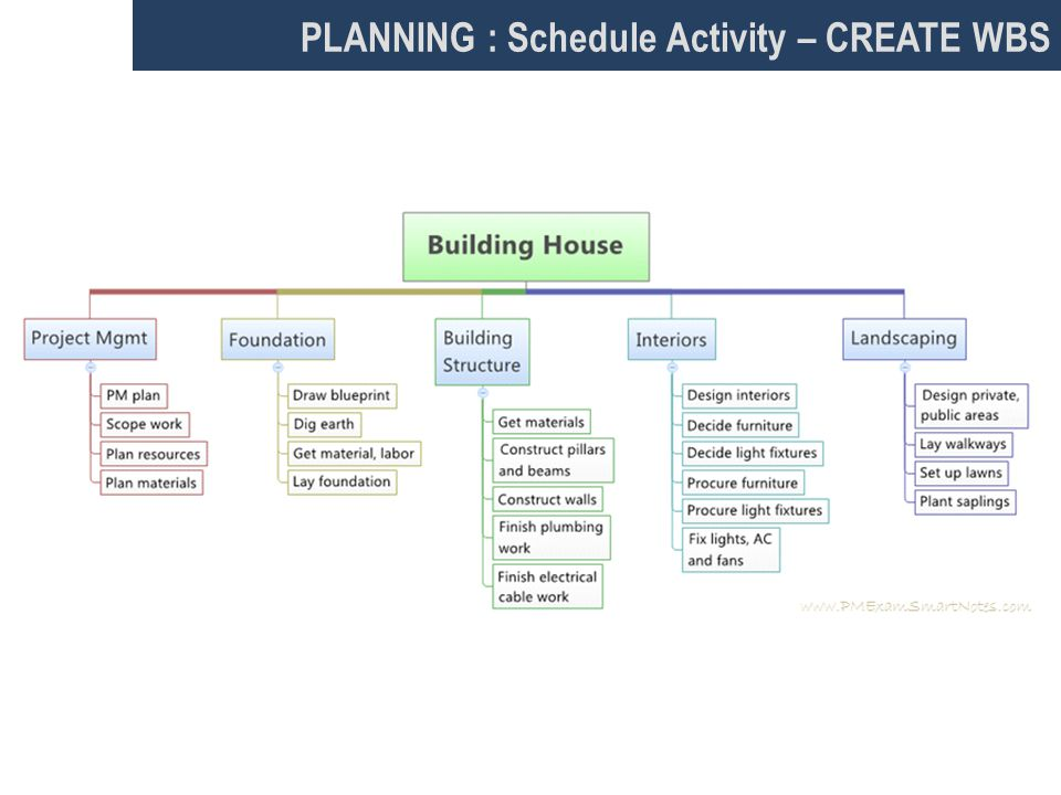 PLANNING : Schedule Activity – CREATE WBS