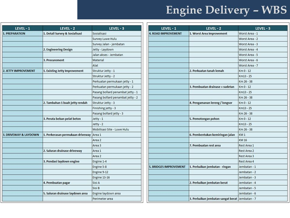 Engine Delivery – WBS