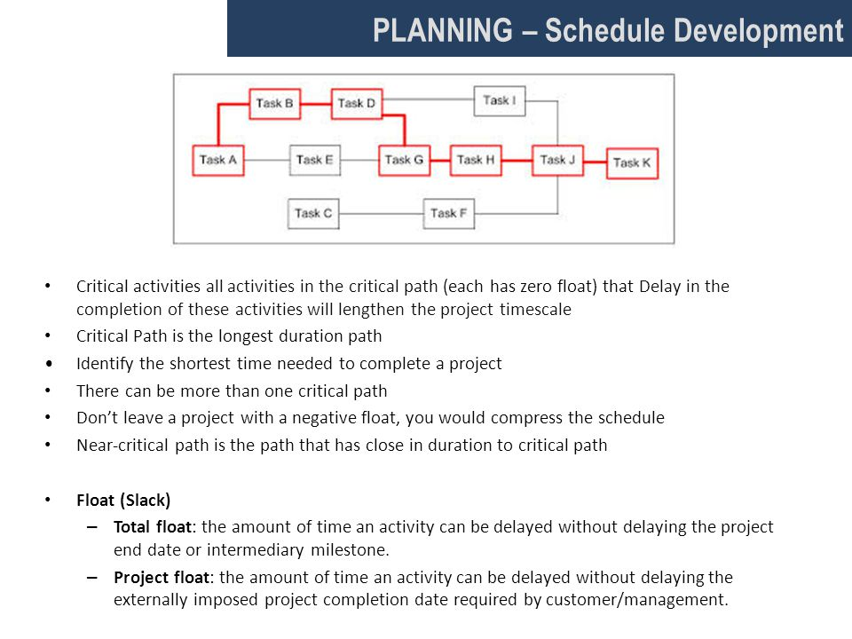 PLANNING – Schedule Development