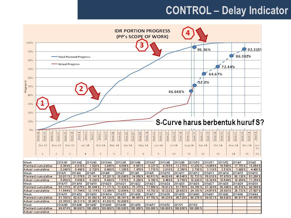 CONTROL – Delay Indicator