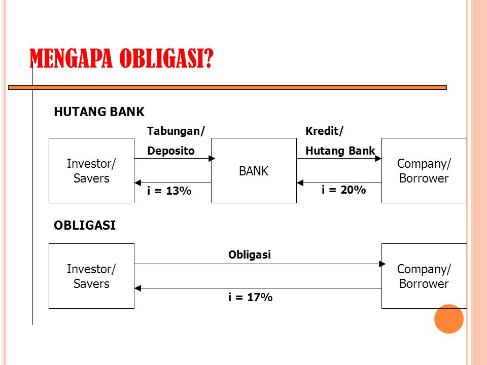 MENGAPA OBLIGASI HUTANG BANK Investor/ Savers BANK Company/ Borrower