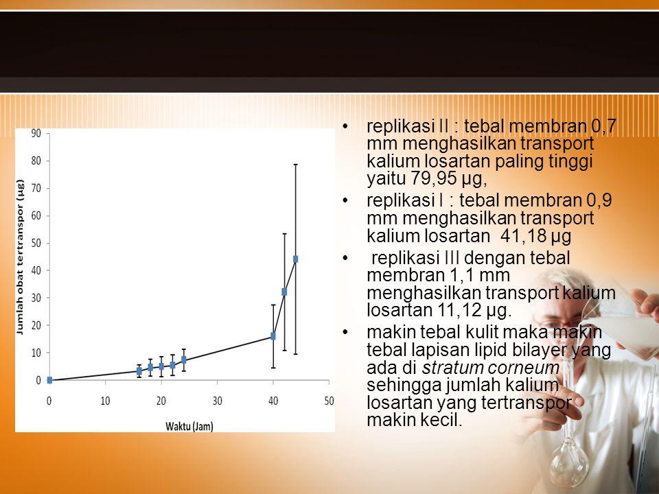 replikasi II : tebal membran 0,7 mm menghasilkan transport kalium losartan paling tinggi yaitu 79,95 µg,