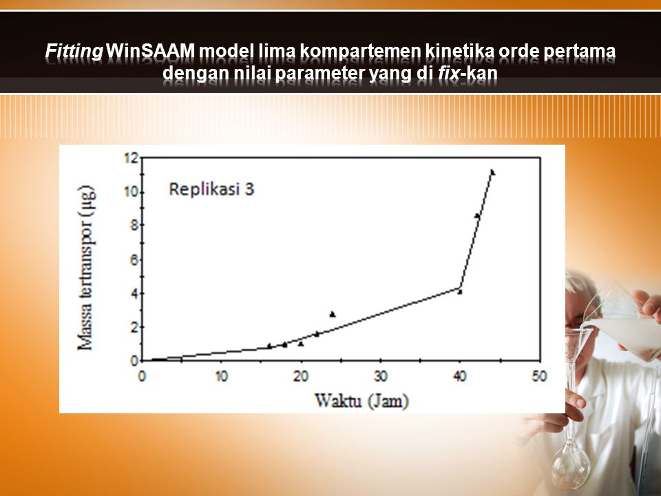 Fitting WinSAAM model lima kompartemen kinetika orde pertama dengan nilai parameter yang di fix-kan