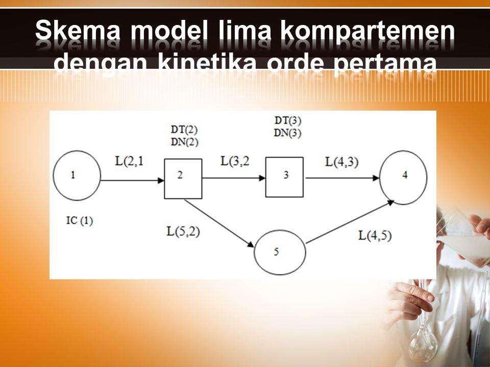 Skema model lima kompartemen dengan kinetika orde pertama