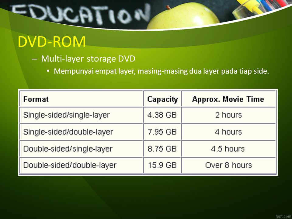 DVD-ROM Multi-layer storage DVD