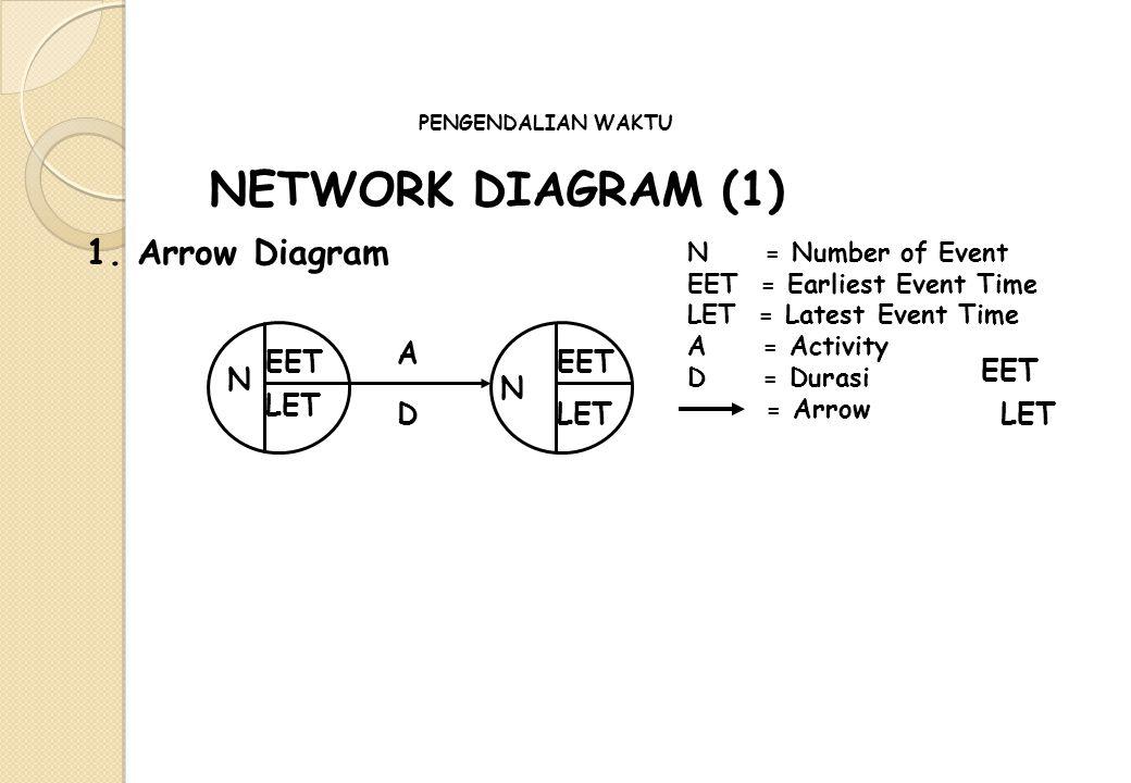 NETWORK DIAGRAM (1) 1. Arrow Diagram A EET EET EET N N LET D LET LET
