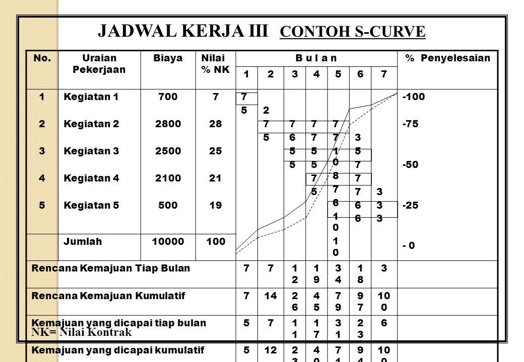 JADWAL KERJA III CONTOH S-CURVE