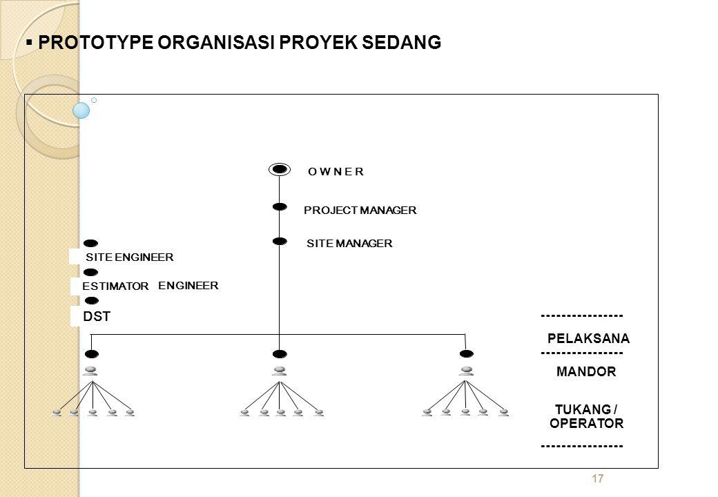 PROTOTYPE ORGANISASI PROYEK SEDANG