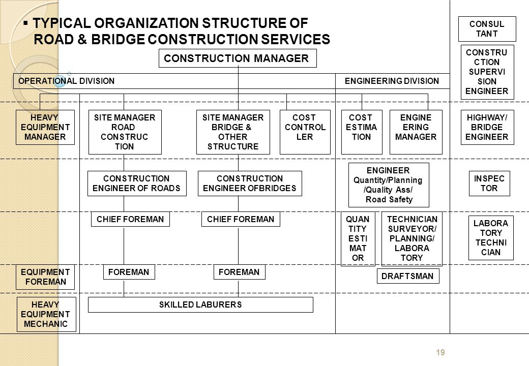 TYPICAL ORGANIZATION STRUCTURE OF ROAD & BRIDGE CONSTRUCTION SERVICES