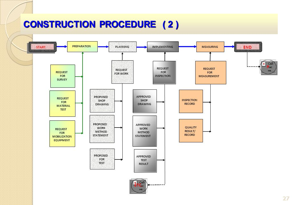 CONSTRUCTION PROCEDURE ( 2 )