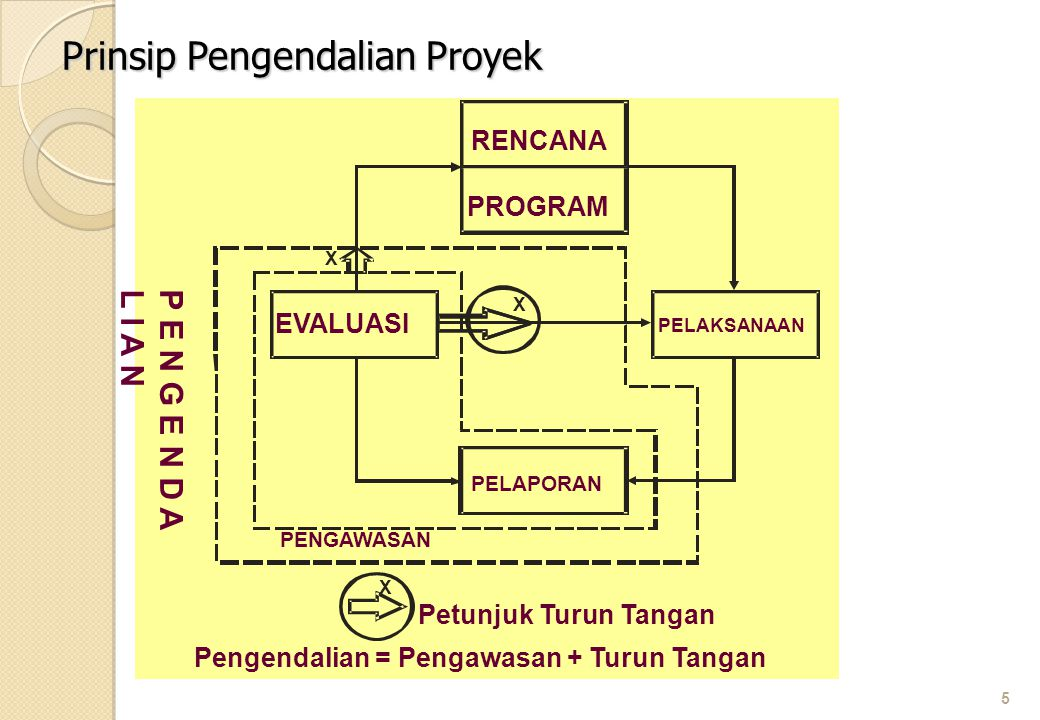Prinsip Pengendalian Proyek