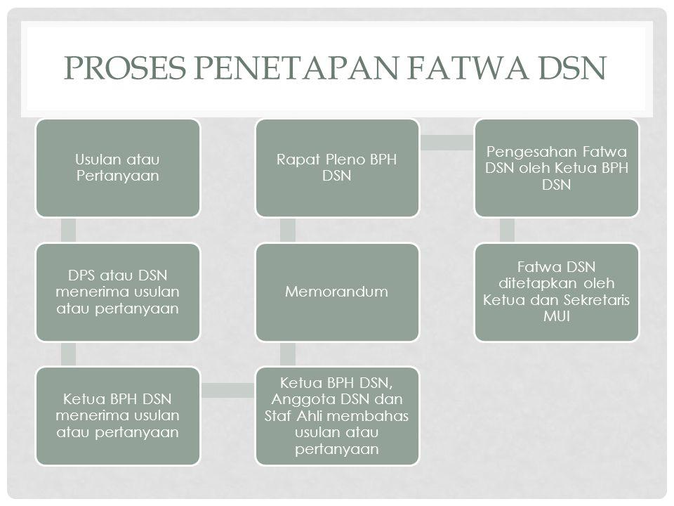 Proses Penetapan Fatwa DSN
