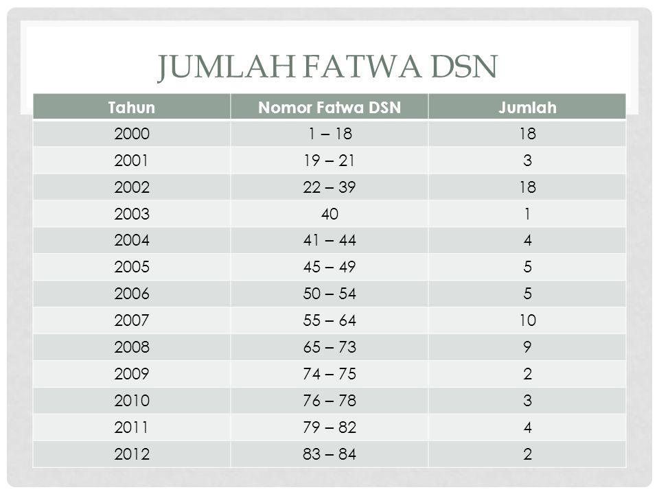 Jumlah Fatwa DSN Tahun Nomor Fatwa DSN Jumlah 2000 1 – 18 18 2001