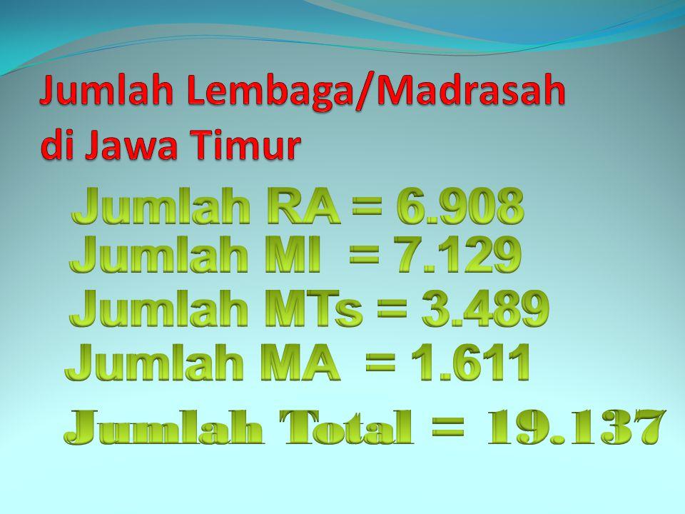 Jumlah Lembaga/Madrasah di Jawa Timur