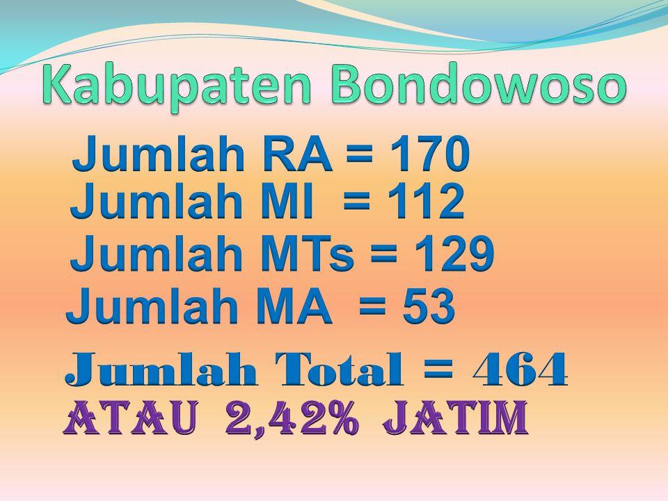 Kabupaten Bondowoso Jumlah RA = 170 Jumlah MI = 112 Jumlah MTs = 129