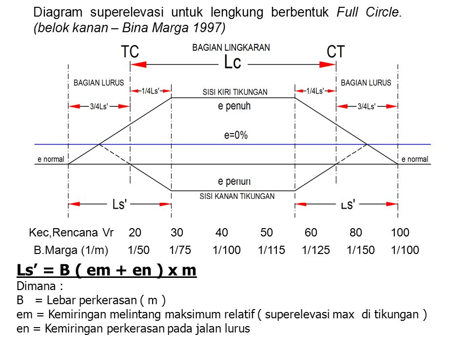 Pemilihan jenis lengkung geometrik jalan ppt download 11 diagram superelevasi ccuart Gallery