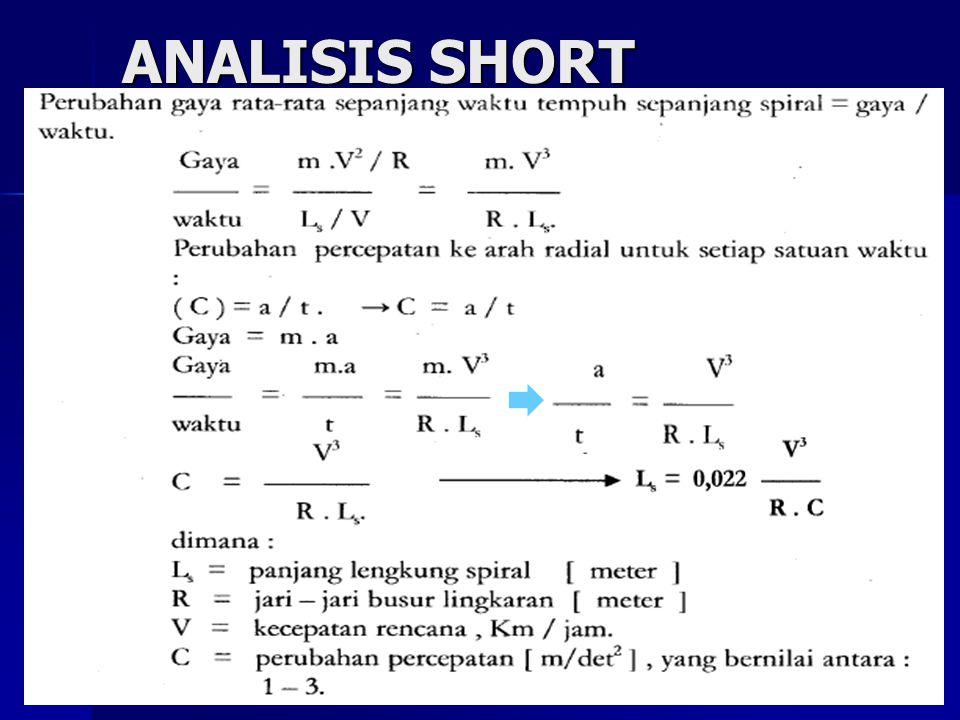 ANALISIS SHORT