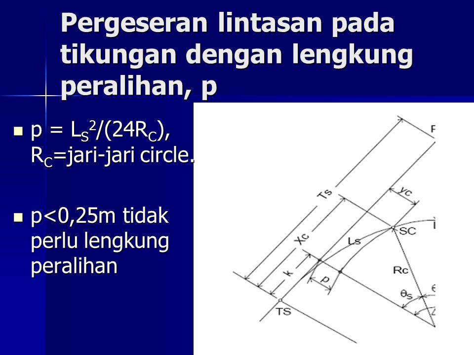 Pergeseran lintasan pada tikungan dengan lengkung peralihan, p
