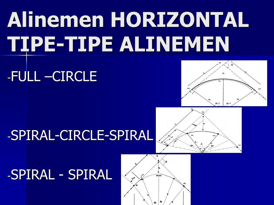 Alinemen HORIZONTAL TIPE-TIPE ALINEMEN