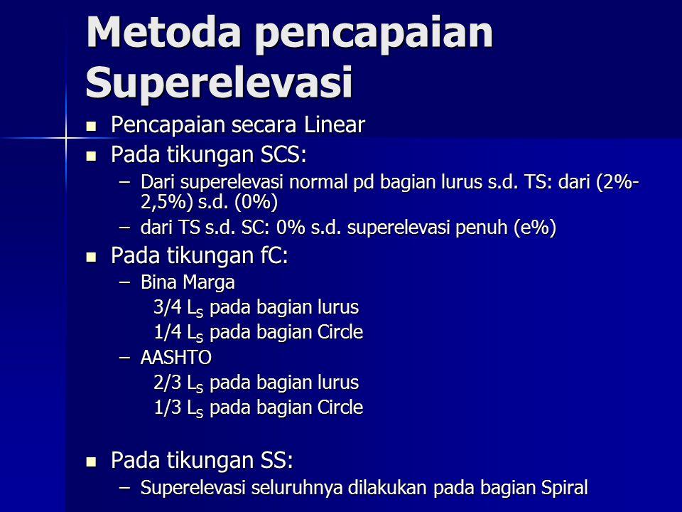 Metoda pencapaian Superelevasi