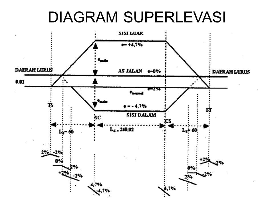 DIAGRAM SUPERLEVASI