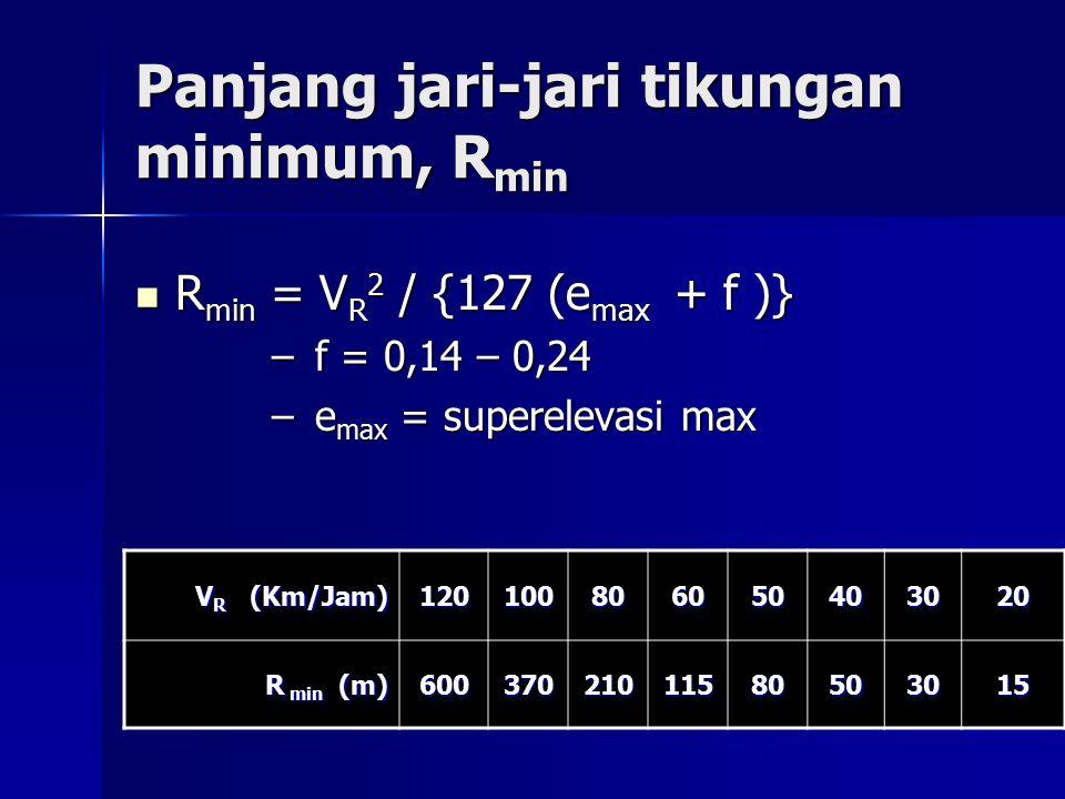 Panjang jari-jari tikungan minimum, Rmin