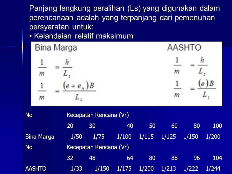 Panjang lengkung peralihan (Ls) yang digunakan dalam perencanaan adalah yang terpanjang dari pemenuhan persyaratan untuk: • Kelandaian relatif maksimum