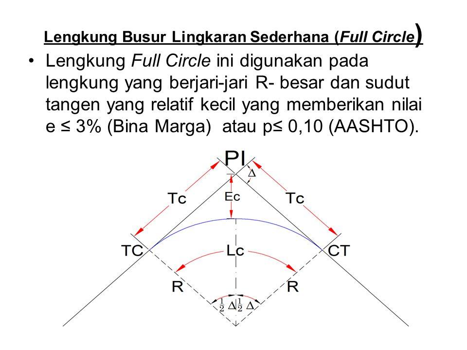 Lengkung Busur Lingkaran Sederhana (Full Circle)