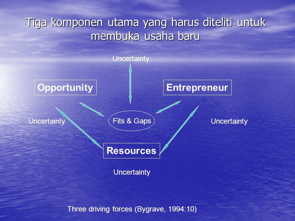 Tiga komponen utama yang harus diteliti untuk membuka usaha baru