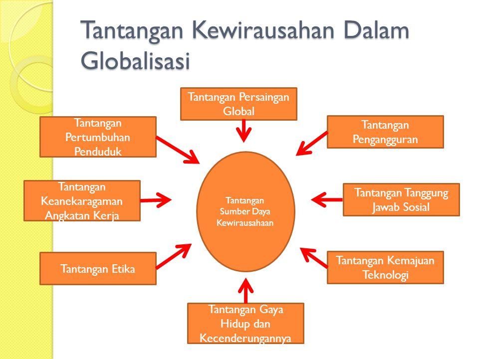 Tantangan Kewirausahan Dalam Globalisasi