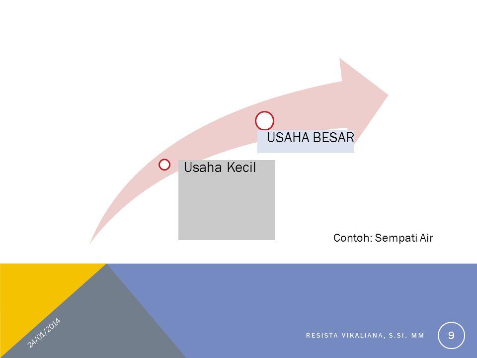 USAHA BESAR Usaha Kecil Contoh: Sempati Air 24/01/2014