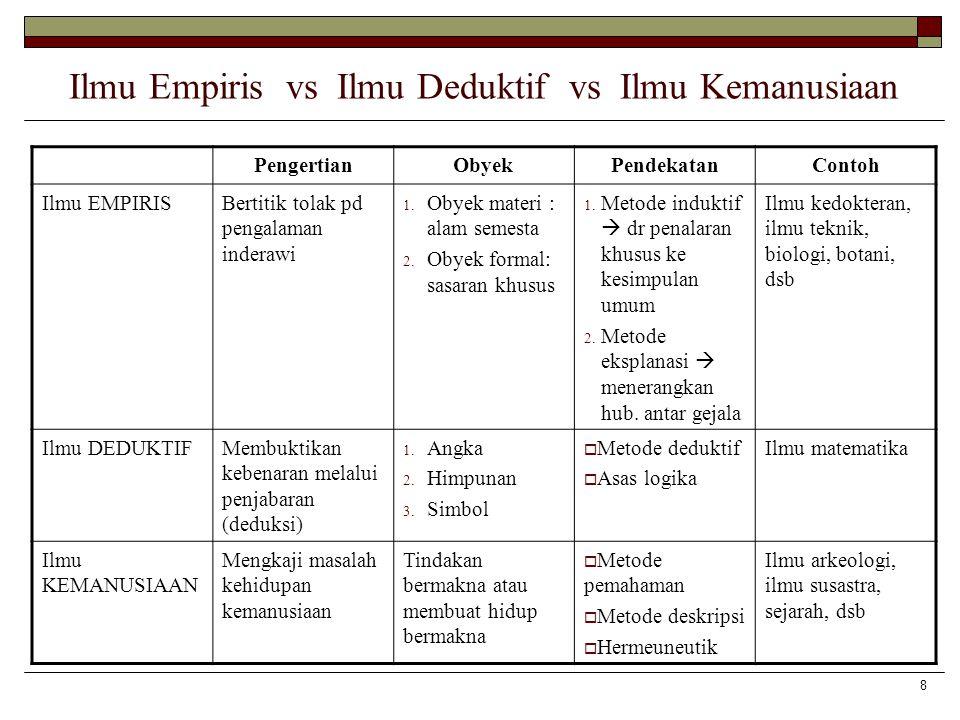 Ilmu Empiris vs Ilmu Deduktif vs Ilmu Kemanusiaan