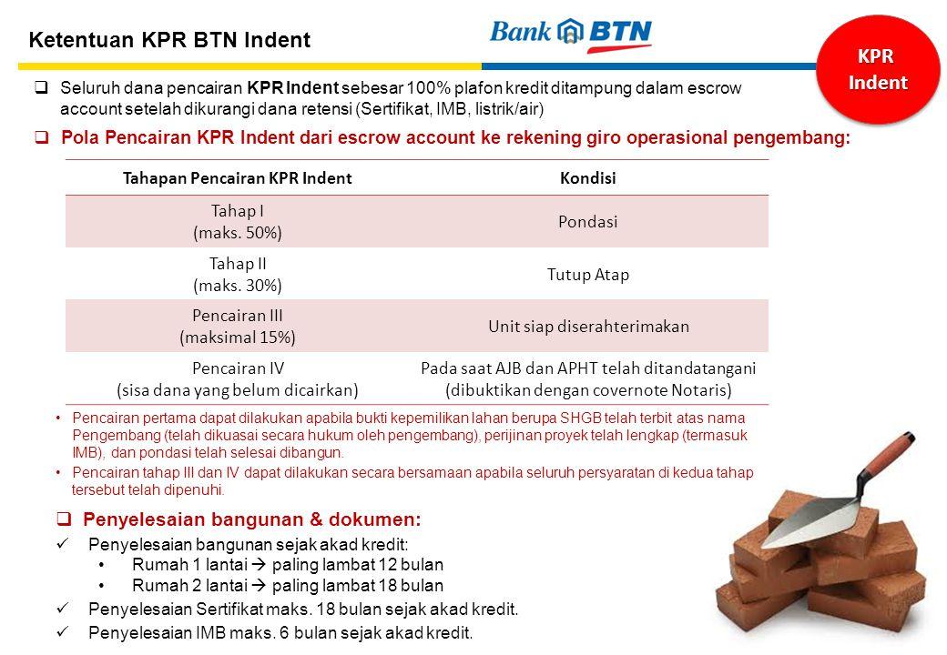 Tahapan Pencairan KPR Indent