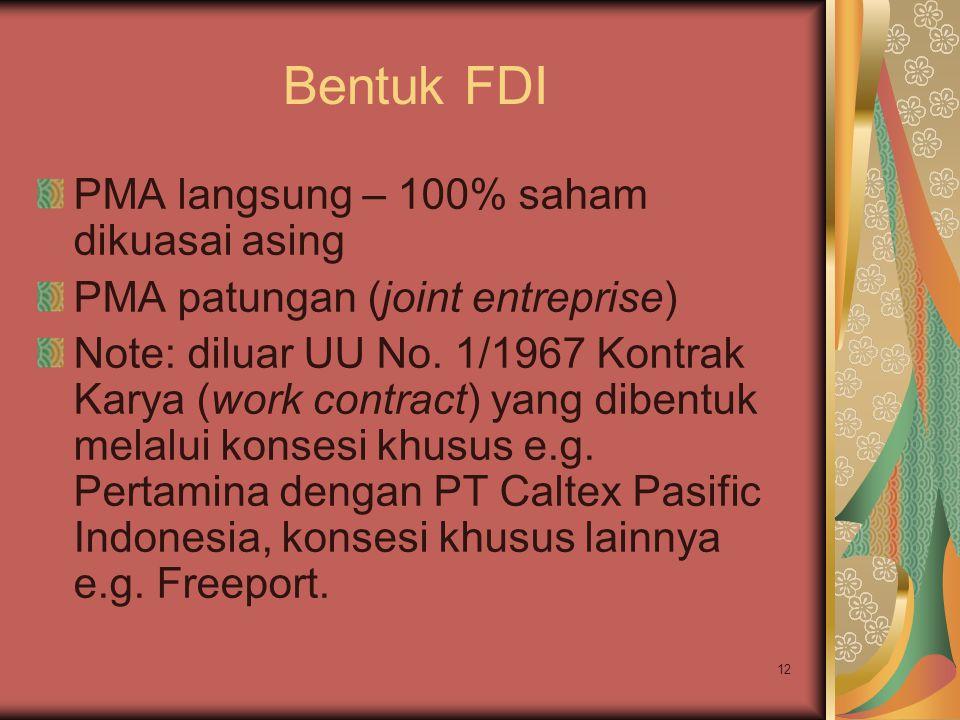 Bentuk FDI PMA langsung – 100% saham dikuasai asing