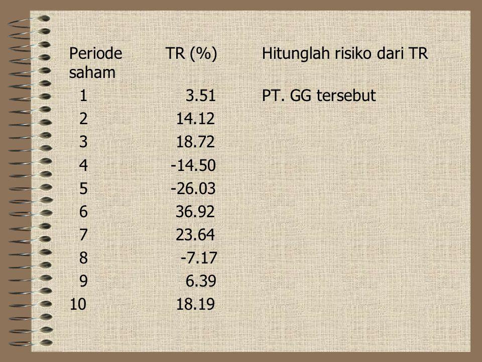 Periode TR (%) Hitunglah risiko dari TR saham