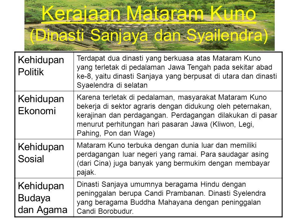 Kerajaan Mataram Kuno (Dinasti Sanjaya dan Syailendra)