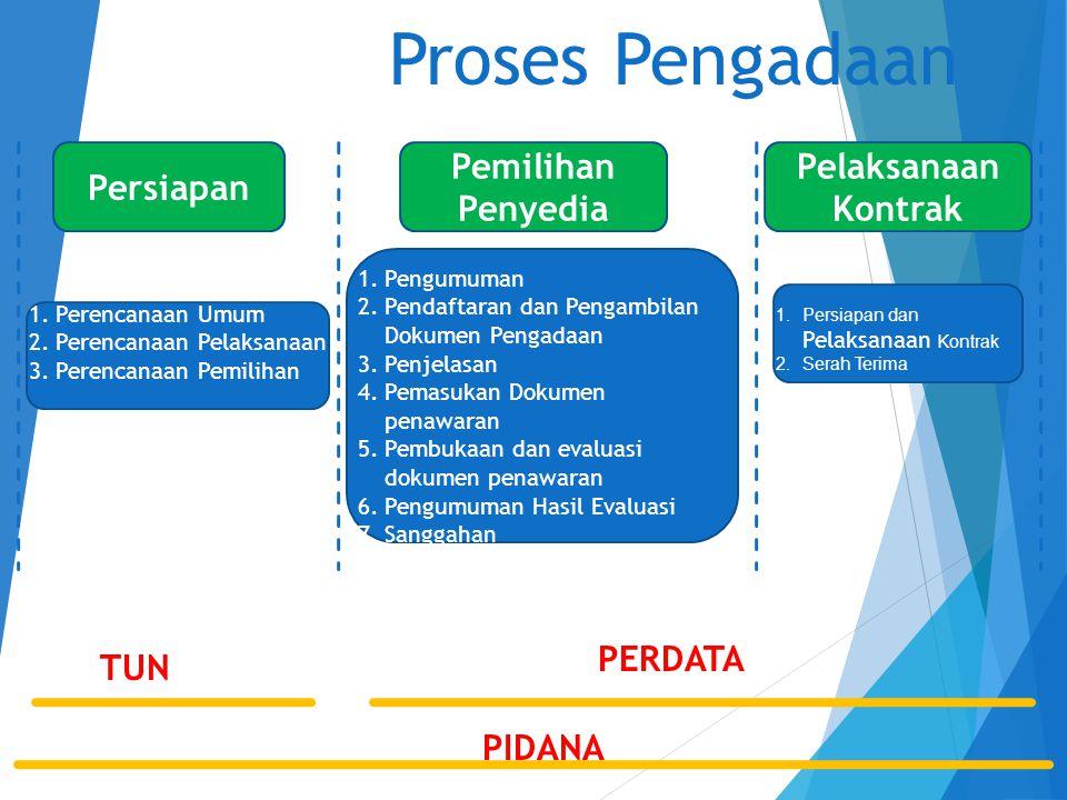 Proses Pengadaan Persiapan Pemilihan Penyedia Pelaksanaan Kontrak