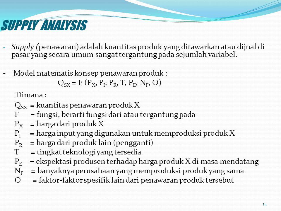 SUPPLY ANALYSIS Dimana :