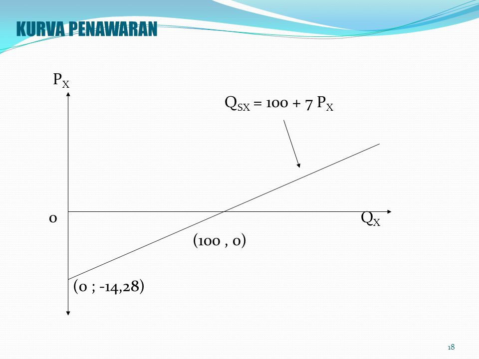 KURVA PENAWARAN PX. QSX = 100 + 7 PX. 0 QX.
