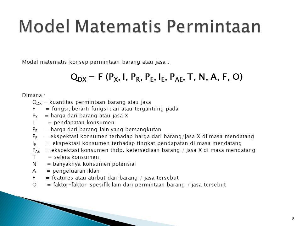 Model Matematis Permintaan