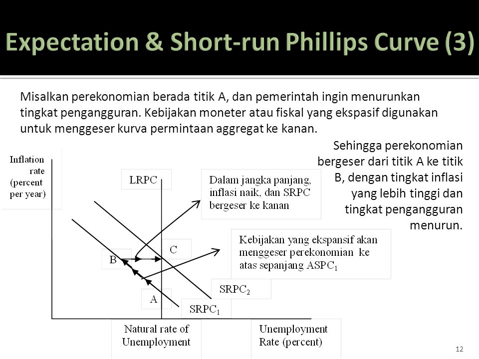 Expectation & Short-run Phillips Curve (3)