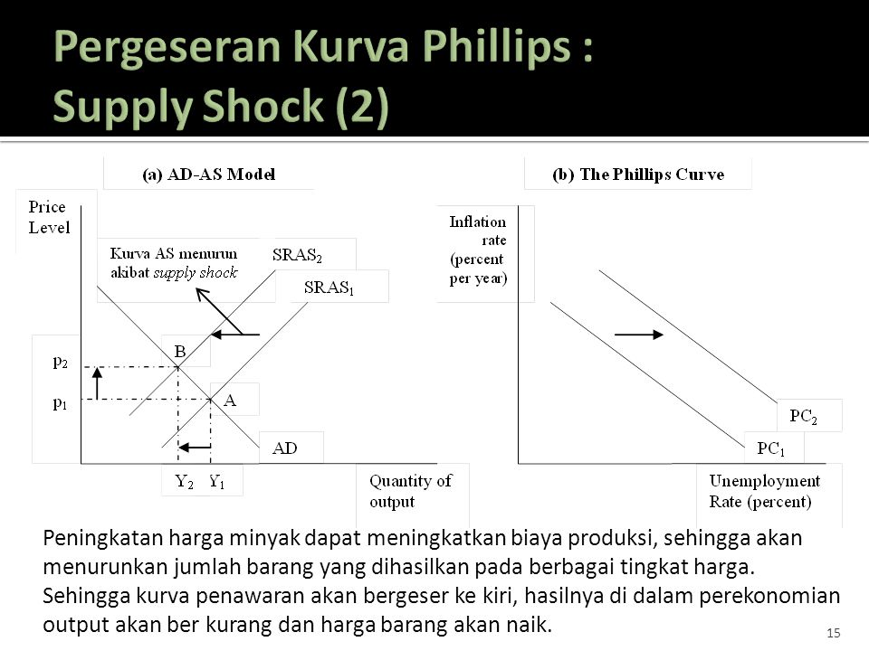 Pergeseran Kurva Phillips : Supply Shock (2)