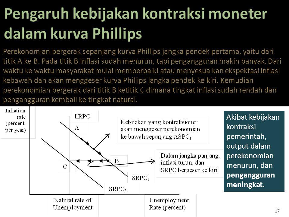 Pengaruh kebijakan kontraksi moneter dalam kurva Phillips