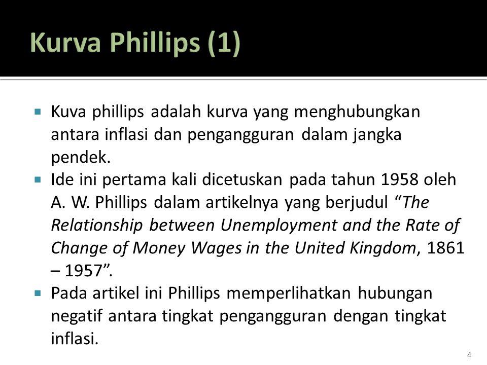 Kurva Phillips (1) Kuva phillips adalah kurva yang menghubungkan antara inflasi dan pengangguran dalam jangka pendek.