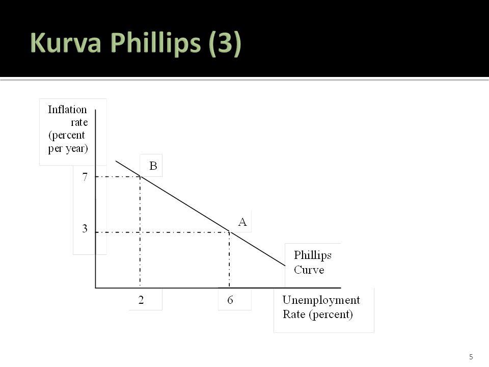 Kurva Phillips (3)