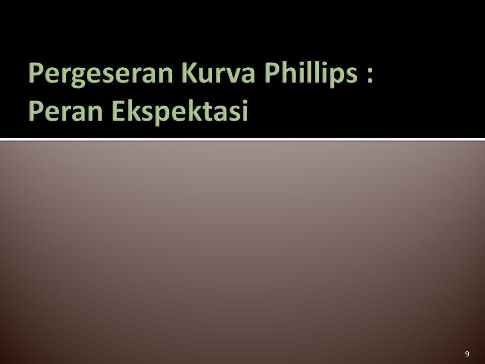 Pergeseran Kurva Phillips : Peran Ekspektasi