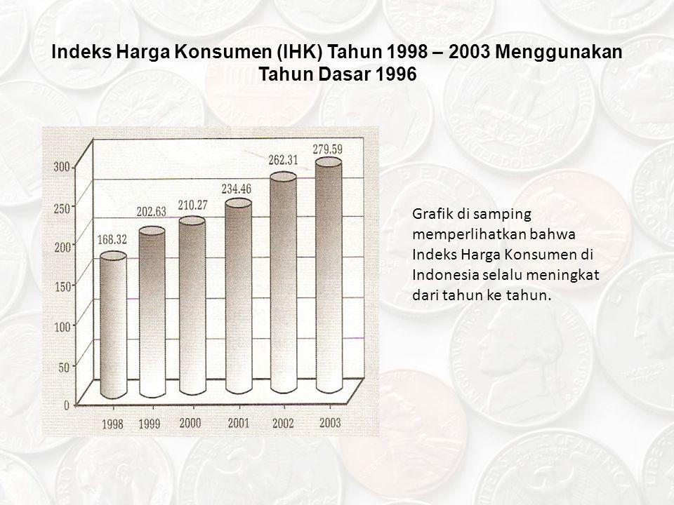 Indeks Harga Konsumen (IHK) Tahun 1998 – 2003 Menggunakan Tahun Dasar 1996